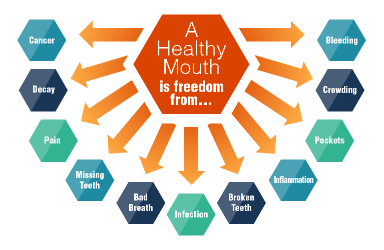 Healthy Mouth Graphic